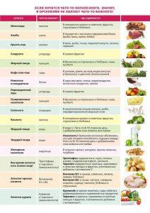 Ваши гастрономические аппетиты = потребность организма